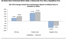 Stocks do well when Democrats are in the White House, points out BMO Capital Markets.